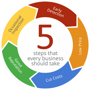 5 Steps that Every Business Should Take